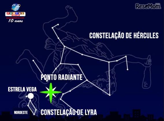 &nbspChuva de meteoros: Noite de sábado (22) será iluminada por estrelas cadentes!