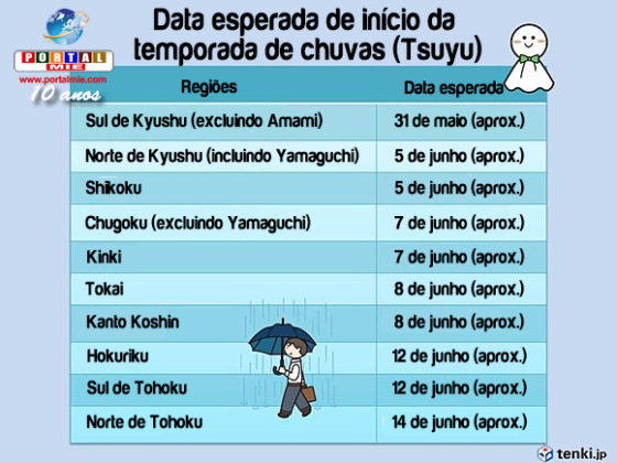 &nbspPrevisão de muito calor em boa parte do Japão
