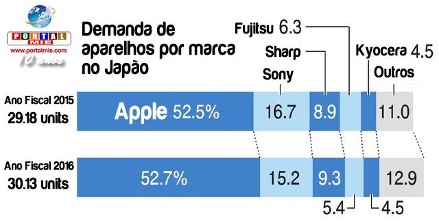 &nbspDemanda por smartphones no Japão atinge número histórico