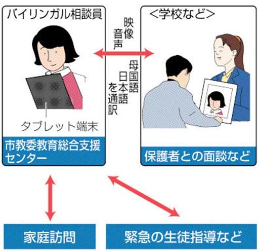&nbspHamamatsu: tecnologia para tradução simultânea entre escola e pais dos alunos estrangeiros