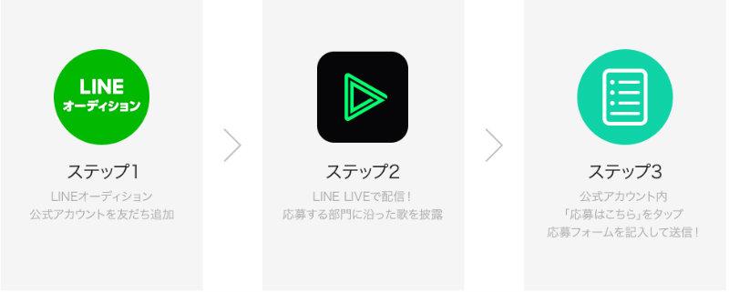 &nbspMúsicos e cantores: oportunidade para ser a nova estrela do app LINE