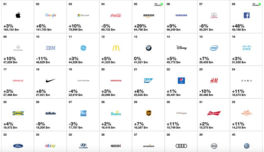 &nbsp100 marcas top do mundo: Toyota perde posição para Samsung