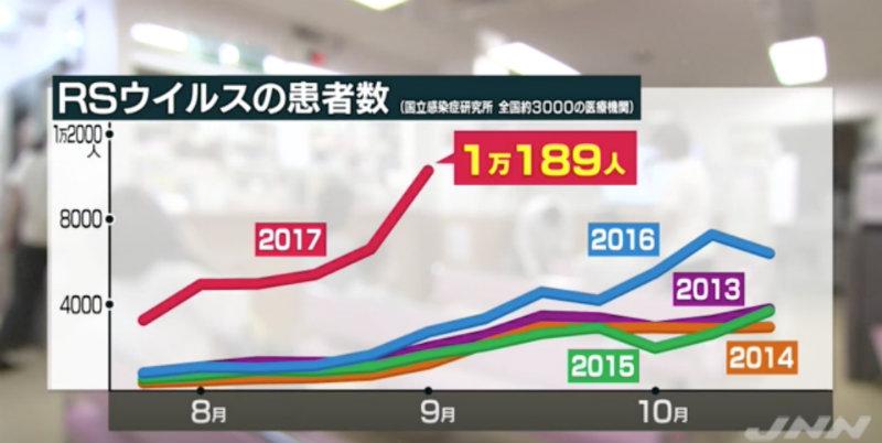&nbspEpidemia do VSR no Japão, vírus que atinge principalmente as crianças