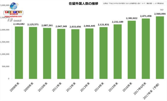 &nbspNúmero de residentes estrangeiros no Japão bate recorde
