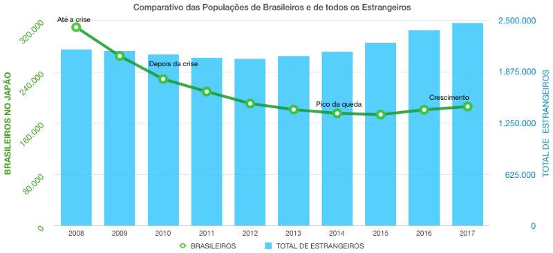 &nbspComunidade brasileira no Japão é a quinta entre os estrangeiros