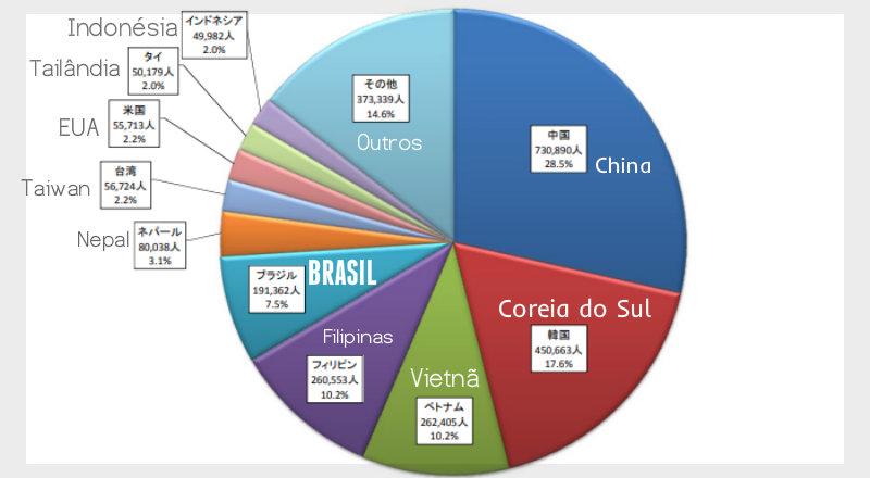 &nbspComunidade brasileira cresce no Japão