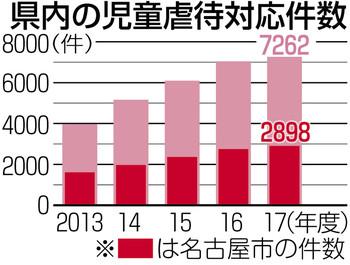 &nbspAbuso infantil em Aichi passa de 7 mil em 2017