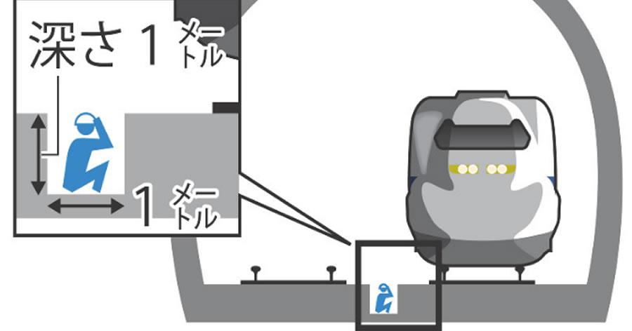 &nbspFuncionários são colocados sentados perto de trilhos com shinkansen passando a 300Km/h