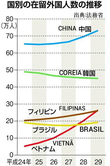 &nbspRecorde de estrangeiros no Japão e aumento dos brasileiros
