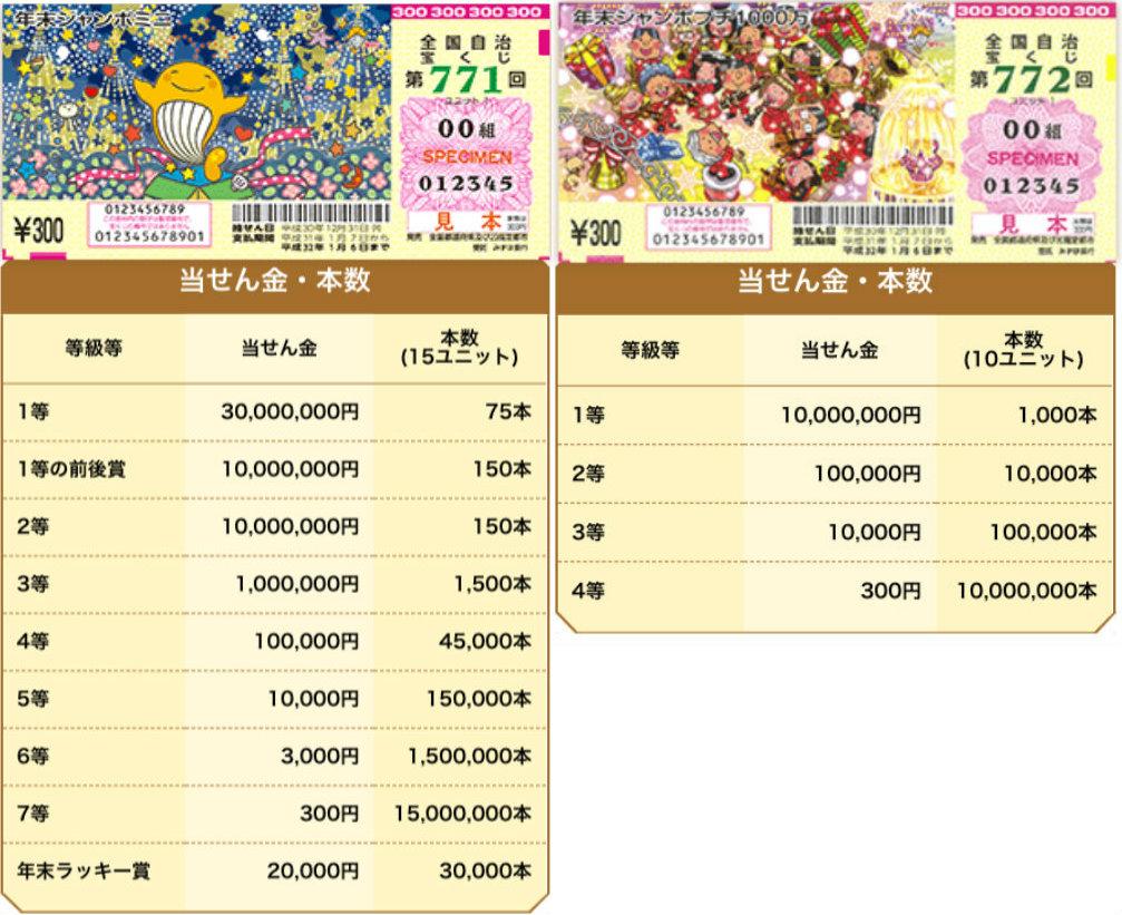 &nbsp1 bilhão de ienes: chances no takarakuji de fim de ano