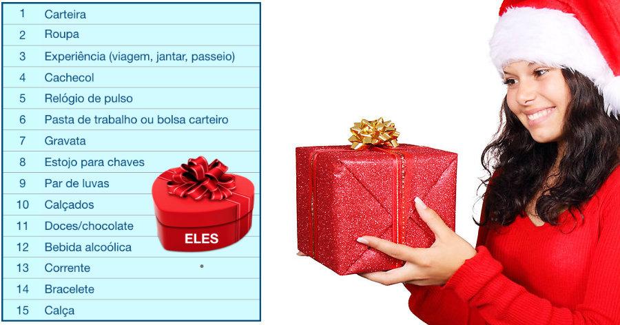 &nbspRanking dos presentes que elas & eles gostariam de ganhar no Natal