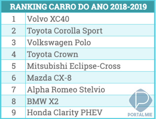 &nbspXC40 eleito o carro do ano 2018-2019