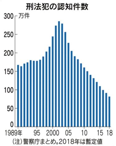 &nbspNúmero de crimes em 2018 foi o mais baixo dos últimos anos