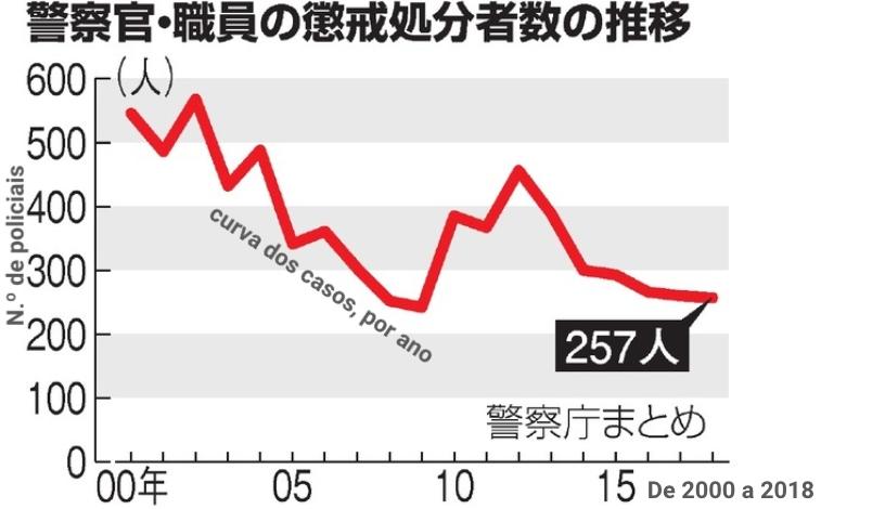 &nbspMais de 250 policiais do Japão receberam punição disciplinar