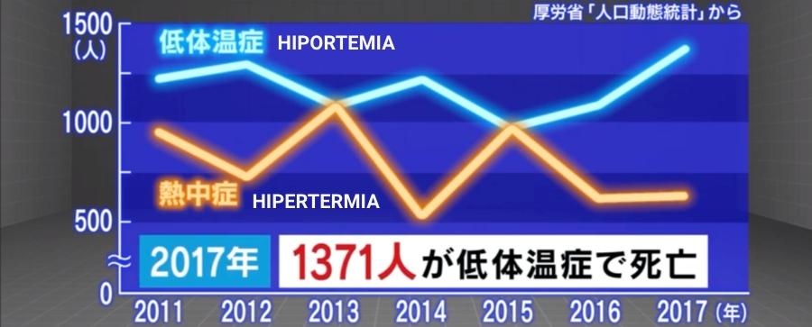 &nbspHipotermia mata muito mais do que o contrário, no calor